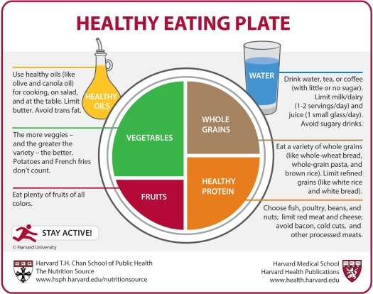 Healthy Eating Chart-Harvard